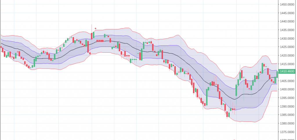 Two Bollinger Bands Trading System