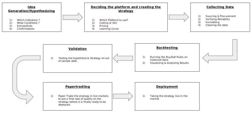 Steps for Trading system Design